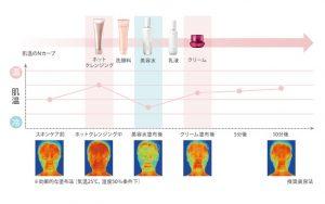 ベネフィークの美容法での肌温変化