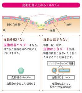 耐皮脂処方のメカニズム