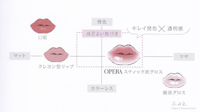 オペラのリップの特色