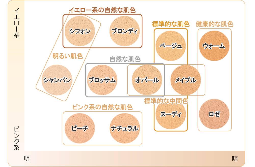 レイチェルワイン ミネラルメイクアップ トライアルセット 色味表